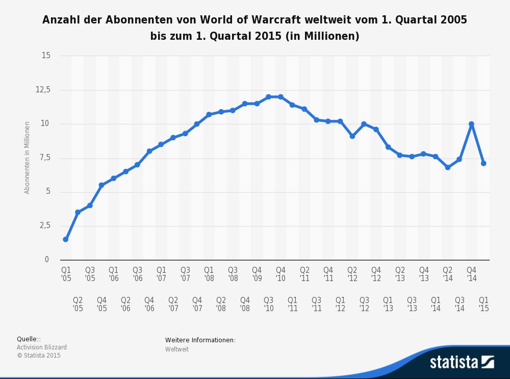 statistic_id208146_anzahl-der-abonnenten-von-world-of-warcraft-bis-q1-2015